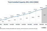 Worldwide Wind Market booming like never before: Wind Capacity over 392 Gigawatt