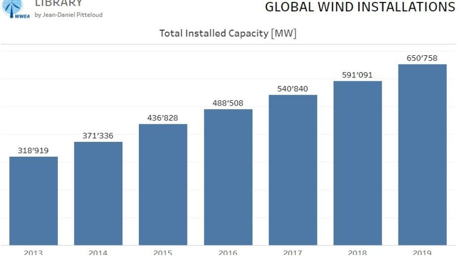 World wind capacity at 650,8 GW, Corona crisis will slow down markets in 2020, renewables to be core of economic stimulus programmes